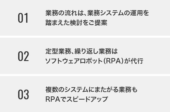 1.業務の流れは、業務システムの運用を 踏まえた検討をご提案 2.定型業務、繰り返し業務はソフトウェアロボット(RPA)が代行 3.複数のシステムにまたがる業務もRPAでスピードアップ